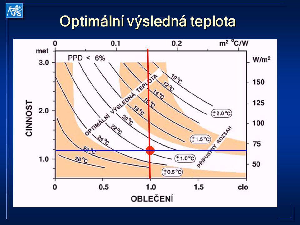Optimální výsledná teplota
