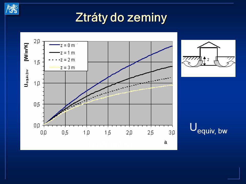 Ztráty do zeminy Uequiv, bw U (W/m2.K)