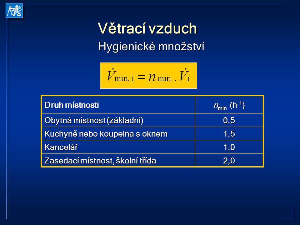 Větrací vzduch Hygienické množství Druh místnosti nmin (h-1)