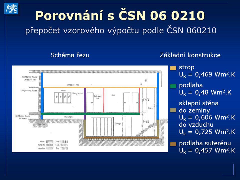 přepočet vzorového výpočtu podle ČSN 060210