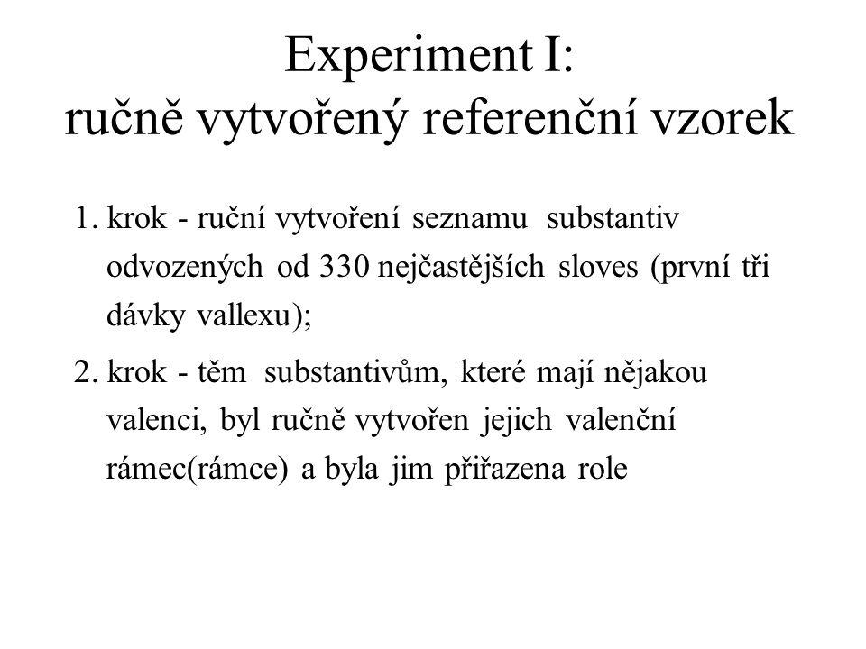 Experiment I: ručně vytvořený referenční vzorek
