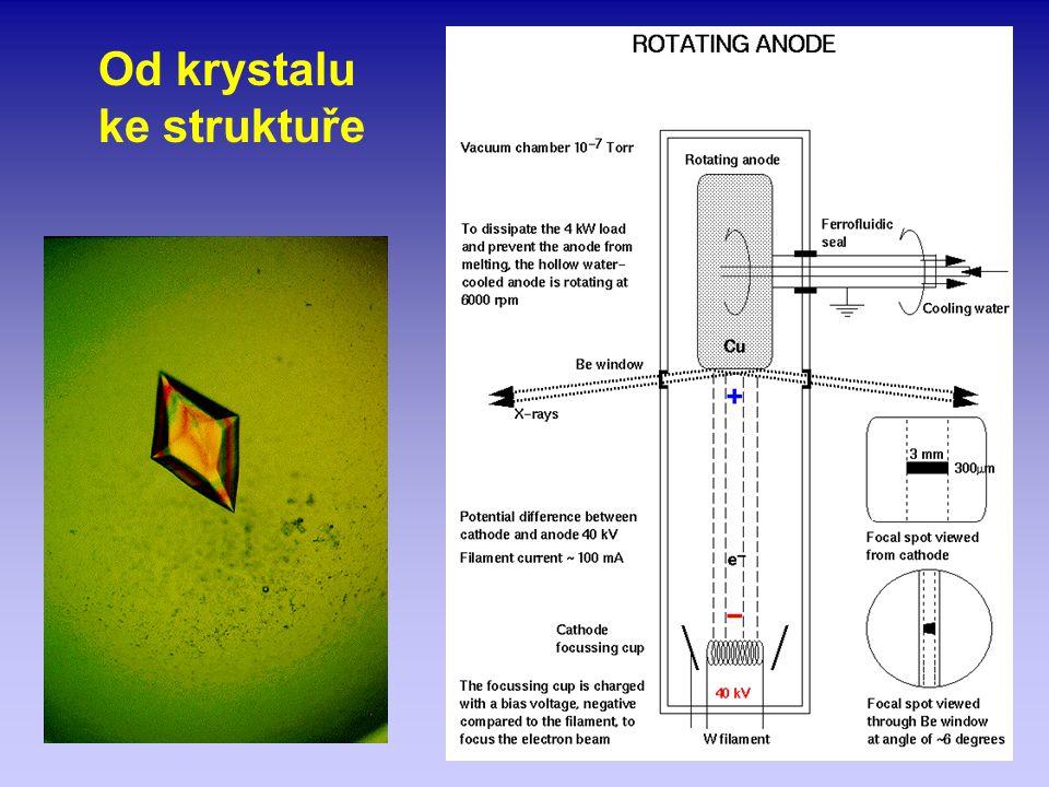 Od krystalu ke struktuře