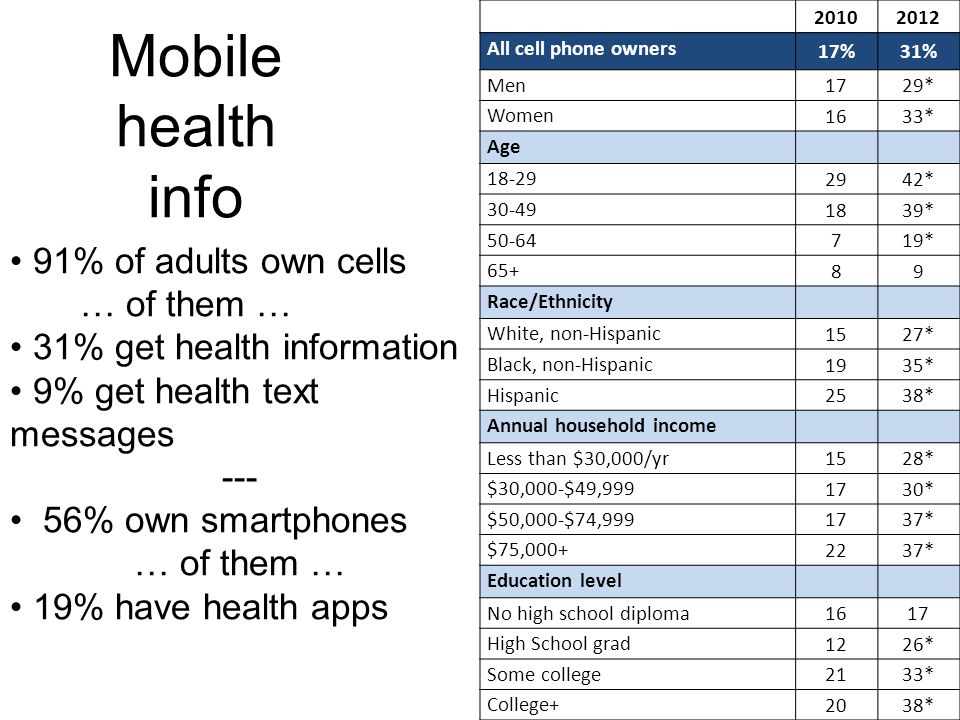 Mobile health info 91% of adults own cells … of them …