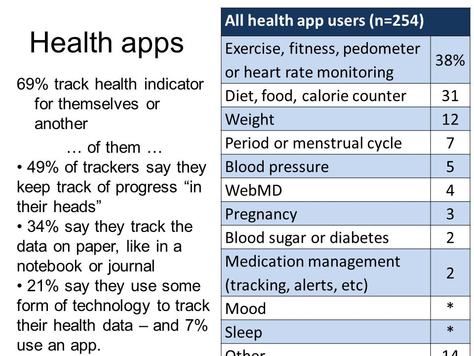 Health apps All health app users (n=254) 38%