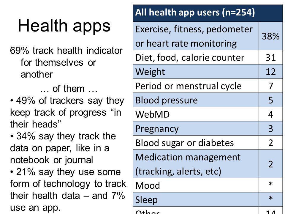 Health apps All health app users (n=254) 38%