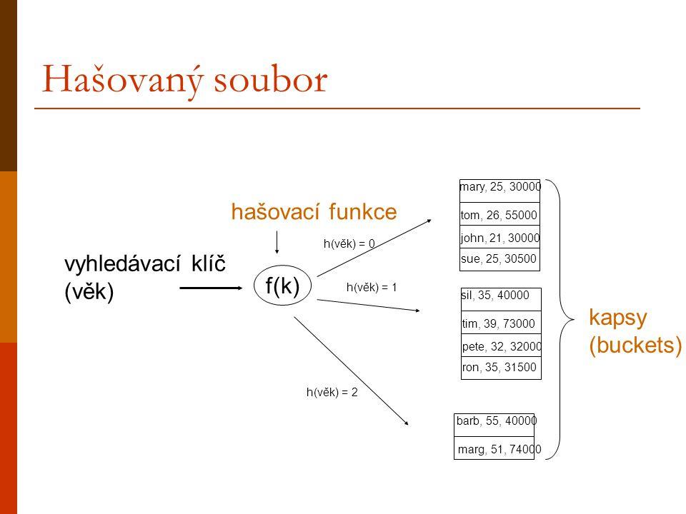 Hašovaný soubor hašovací funkce vyhledávací klíč (věk) f(k)