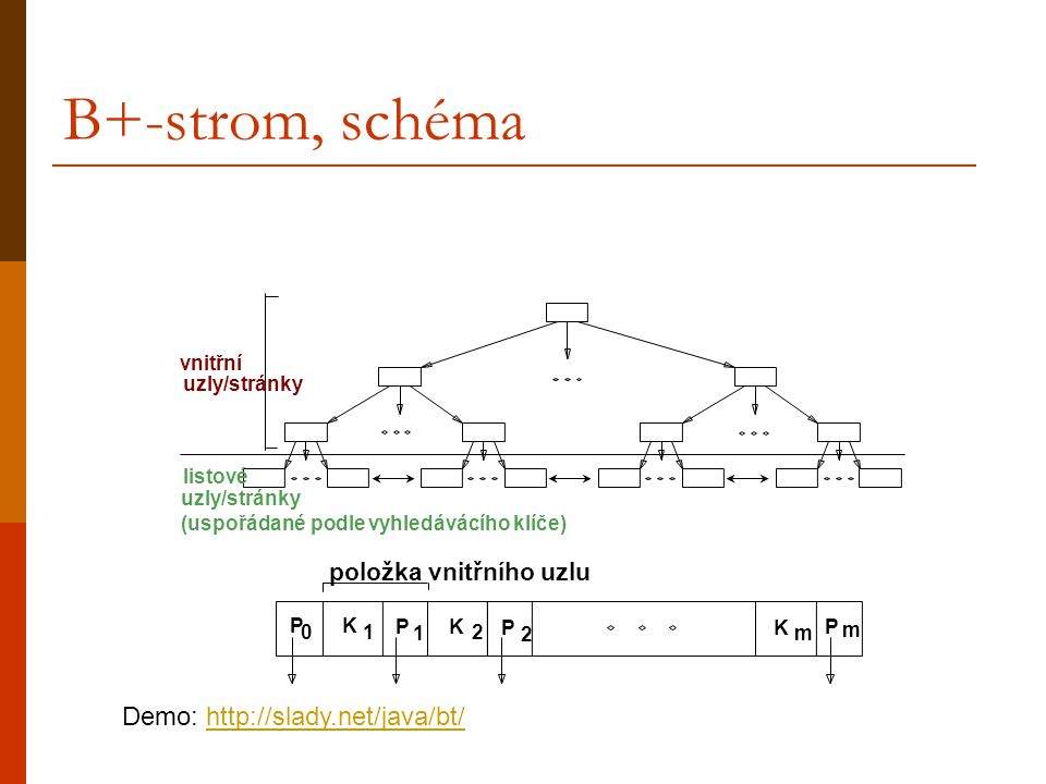 B+-strom, schéma Demo: http://slady.net/java/bt/