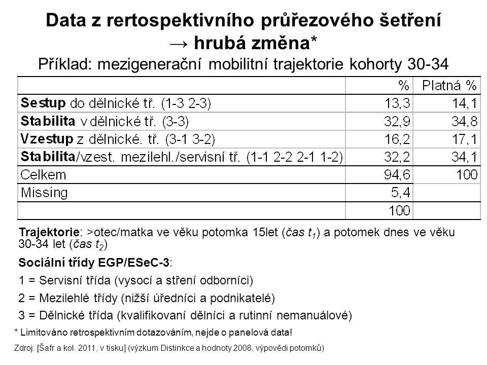 Data z rertospektivního průřezového šetření → hrubá změna