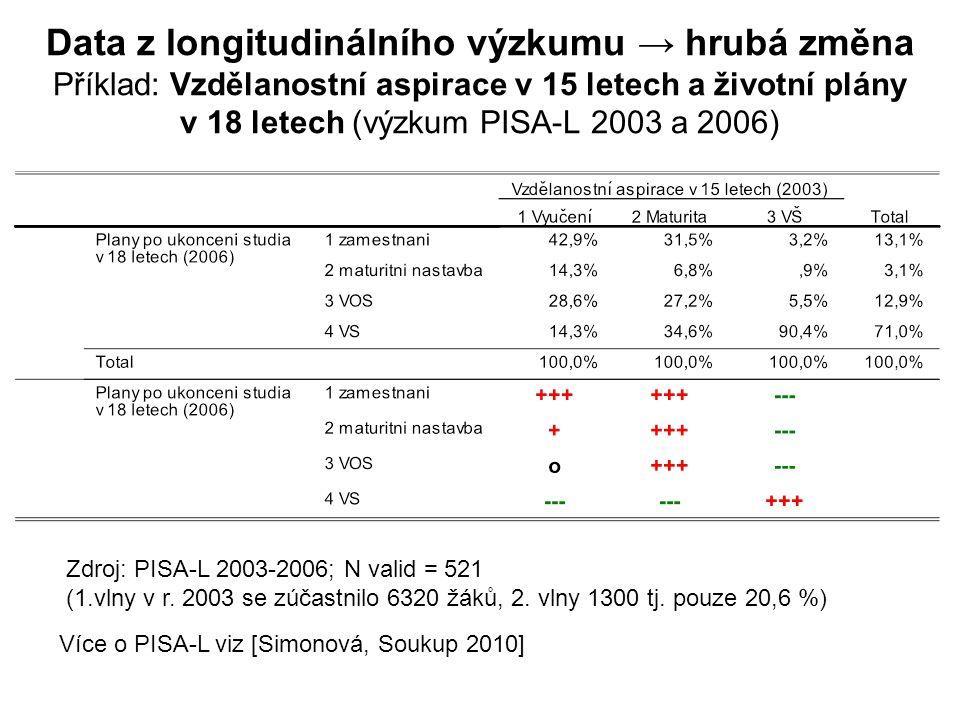 Data z longitudinálního výzkumu → hrubá změna Příklad: Vzdělanostní aspirace v 15 letech a životní plány v 18 letech (výzkum PISA-L 2003 a 2006)