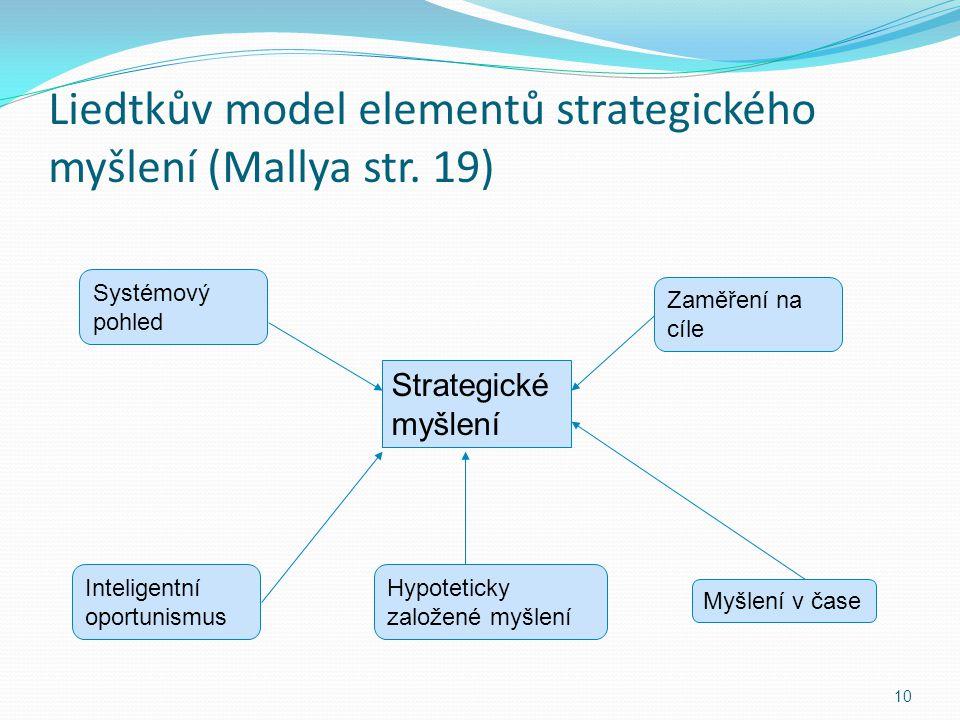 Liedtkův model elementů strategického myšlení (Mallya str. 19)