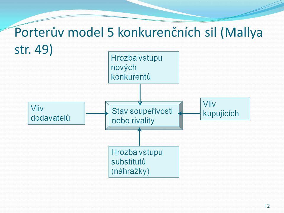 Porterův model 5 konkurenčních sil (Mallya str. 49)