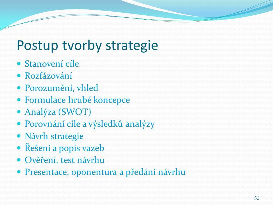 Postup tvorby strategie