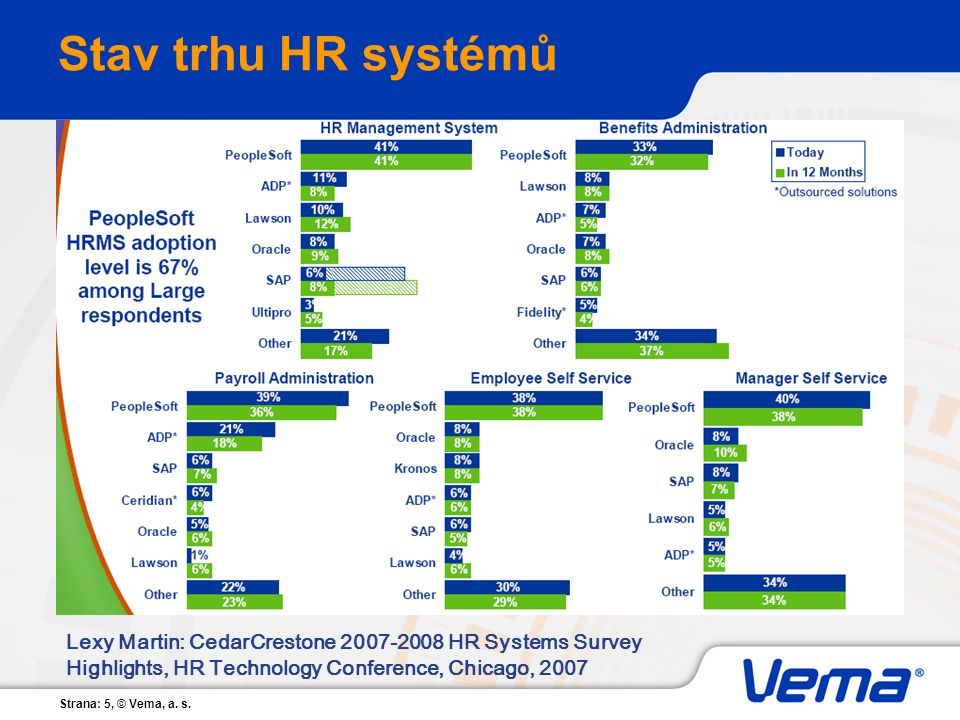 Stav trhu HR systémů Lexy Martin: CedarCrestone 2007-2008 HR Systems Survey Highlights, HR Technology Conference, Chicago, 2007.