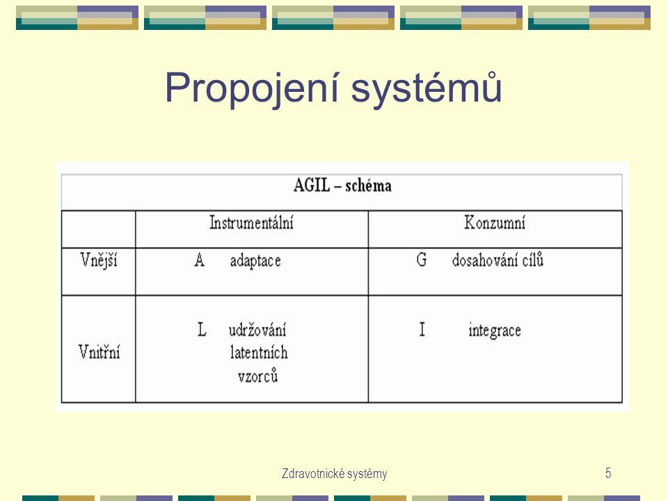 Propojení systémů Zdravotnické systémy