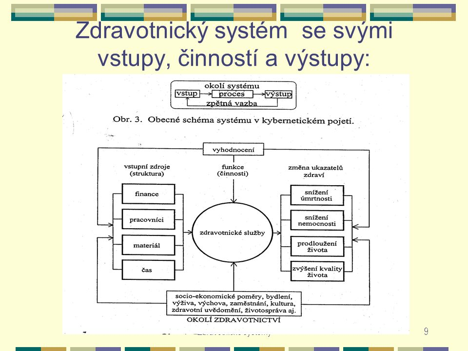 Zdravotnický systém se svými vstupy, činností a výstupy: