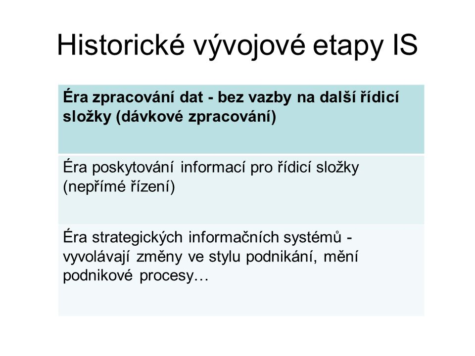 Historické vývojové etapy IS