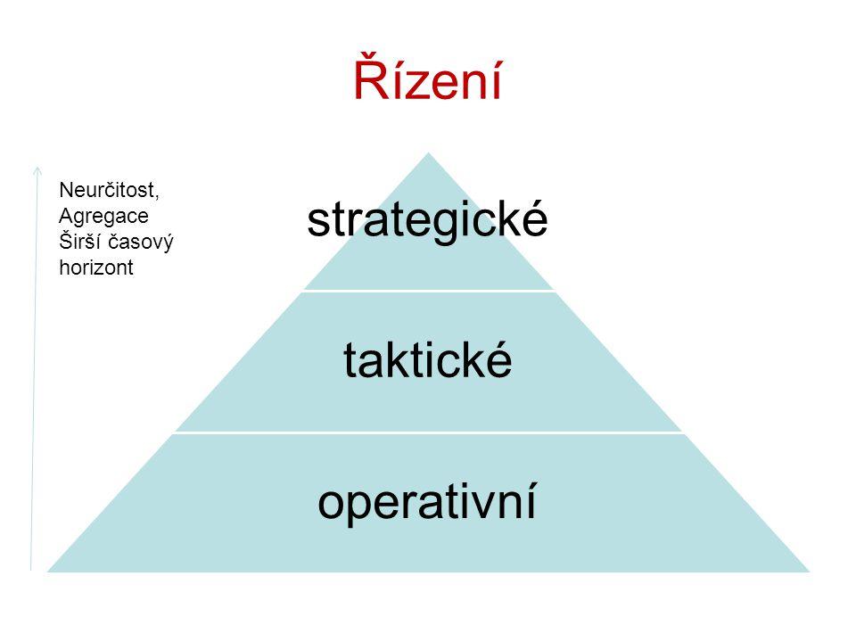 Řízení Neurčitost, Agregace Širší časový horizont strategické taktické