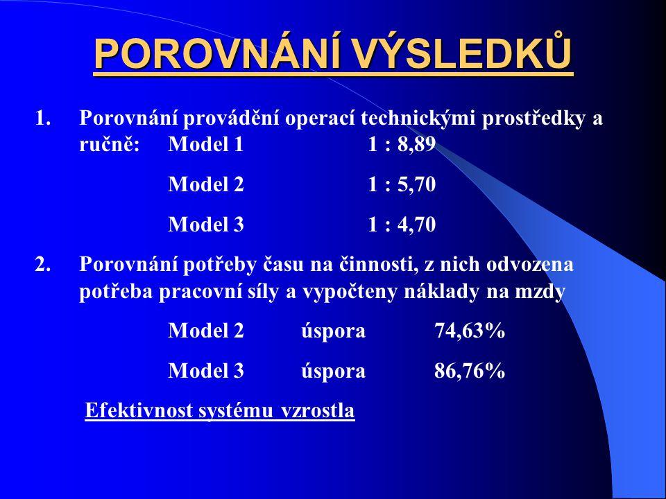 POROVNÁNÍ VÝSLEDKŮ Porovnání provádění operací technickými prostředky a ručně: Model 1 1 : 8,89. Model 2 1 : 5,70.
