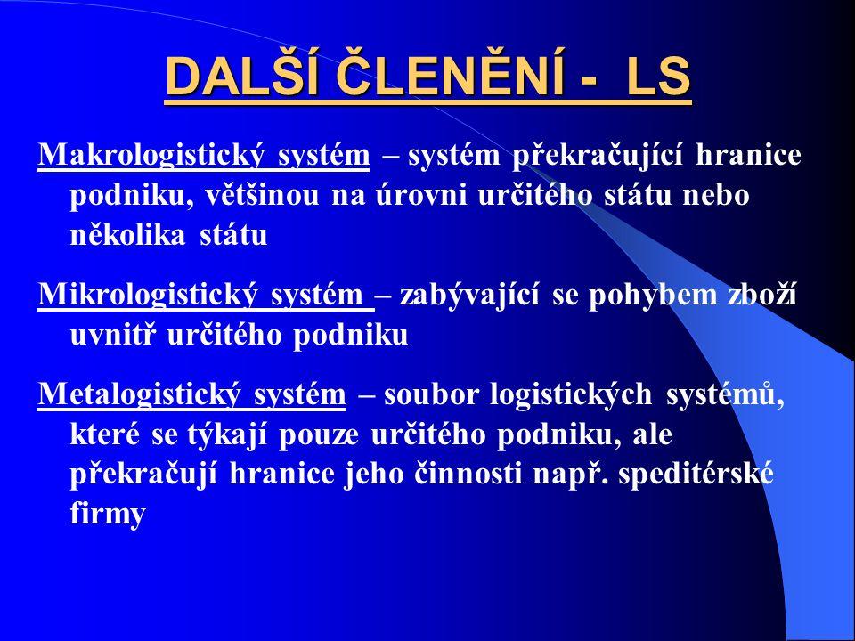 DALŠÍ ČLENĚNÍ - LS Makrologistický systém – systém překračující hranice podniku, většinou na úrovni určitého státu nebo několika státu.