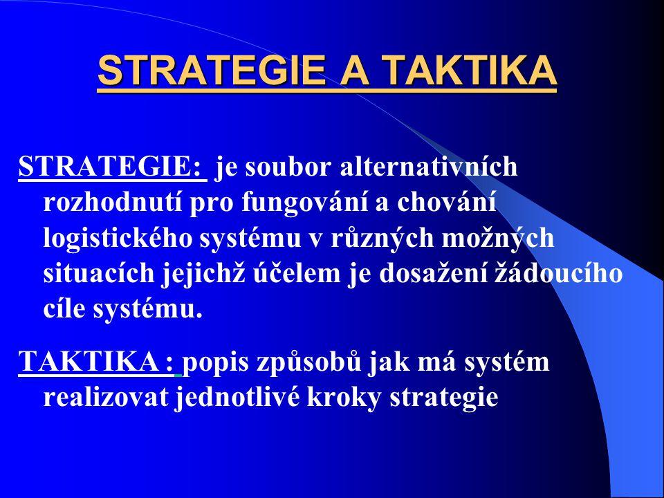 STRATEGIE A TAKTIKA