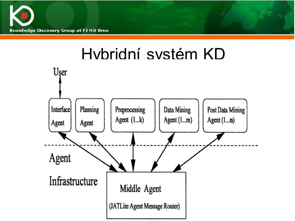 Hybridní systém KD