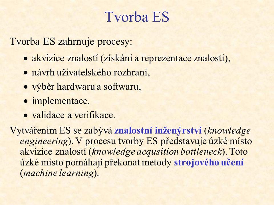 Tvorba ES Tvorba ES zahrnuje procesy: