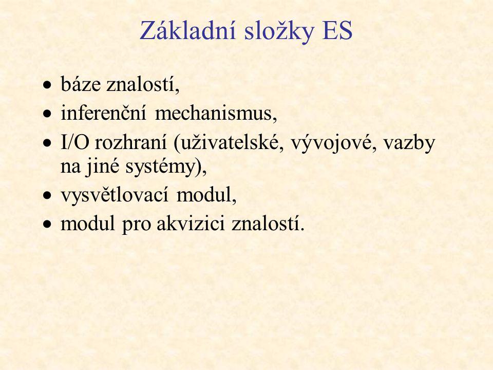 Základní složky ES báze znalostí, inferenční mechanismus,