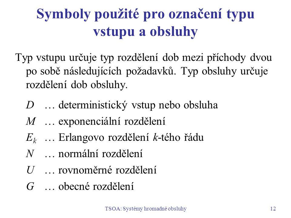 Symboly použité pro označení typu vstupu a obsluhy
