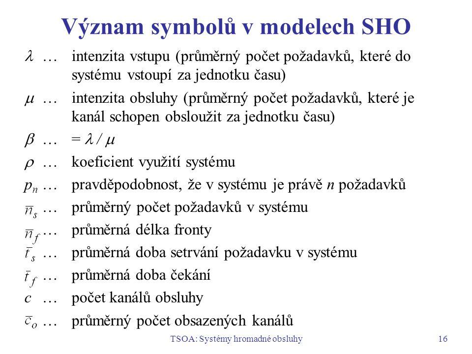 Význam symbolů v modelech SHO