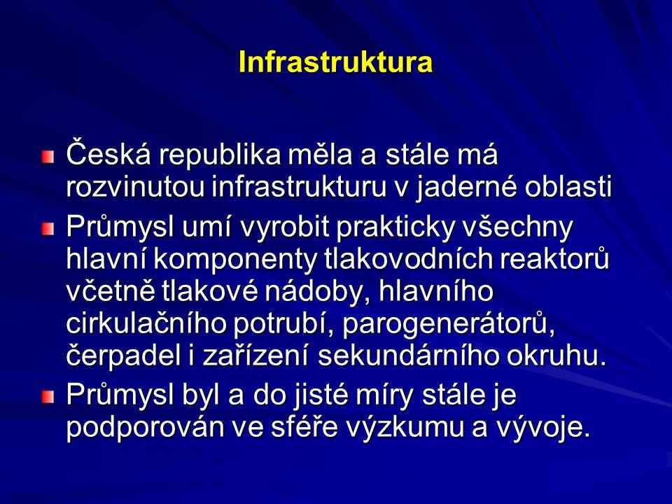 Infrastruktura Česká republika měla a stále má rozvinutou infrastrukturu v jaderné oblasti.