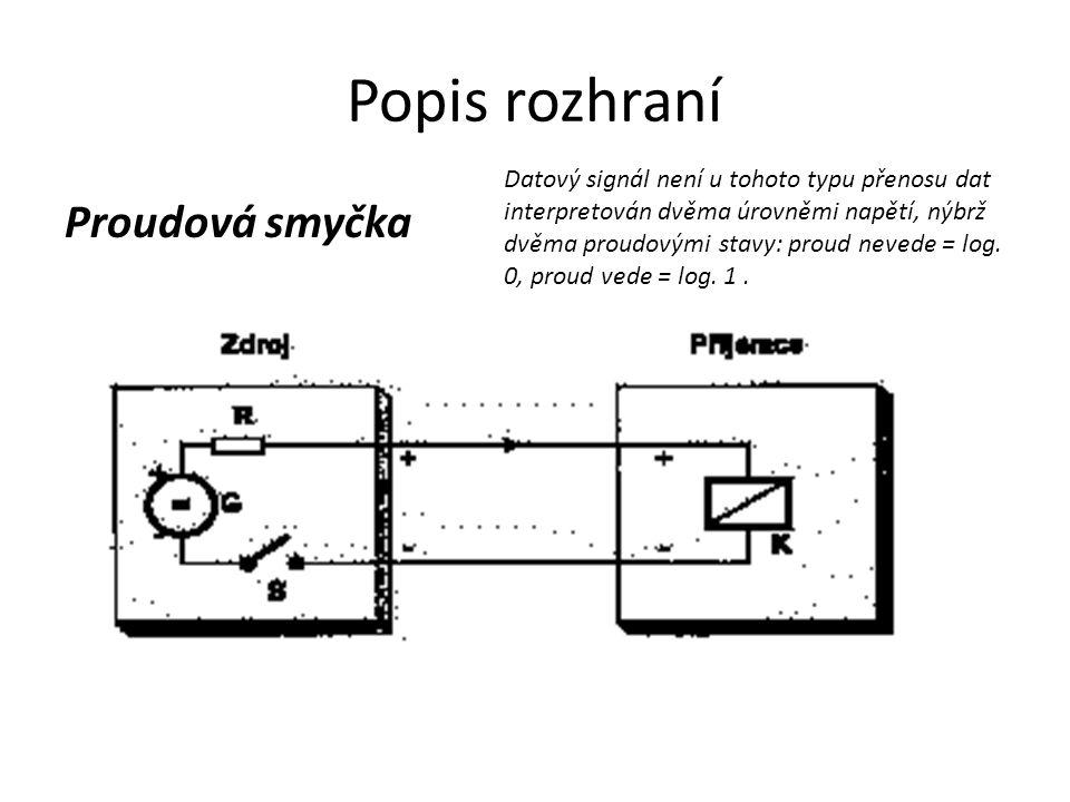 Popis rozhraní Proudová smyčka
