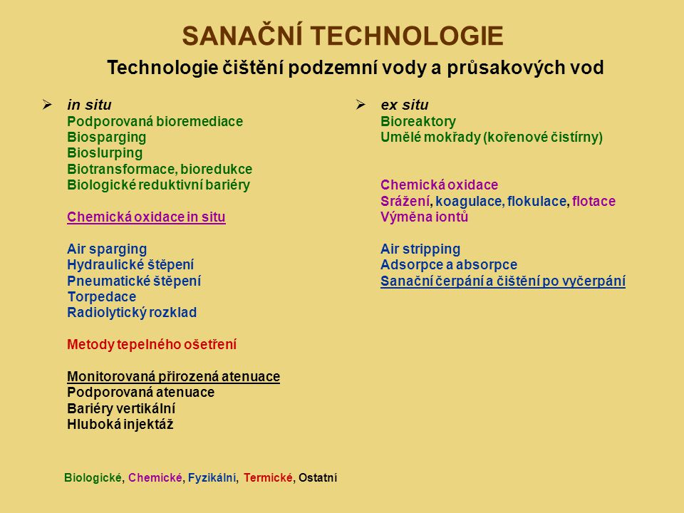 SANAČNÍ TECHNOLOGIE Technologie čištění podzemní vody a průsakových vod. in situ. Podporovaná bioremediace.
