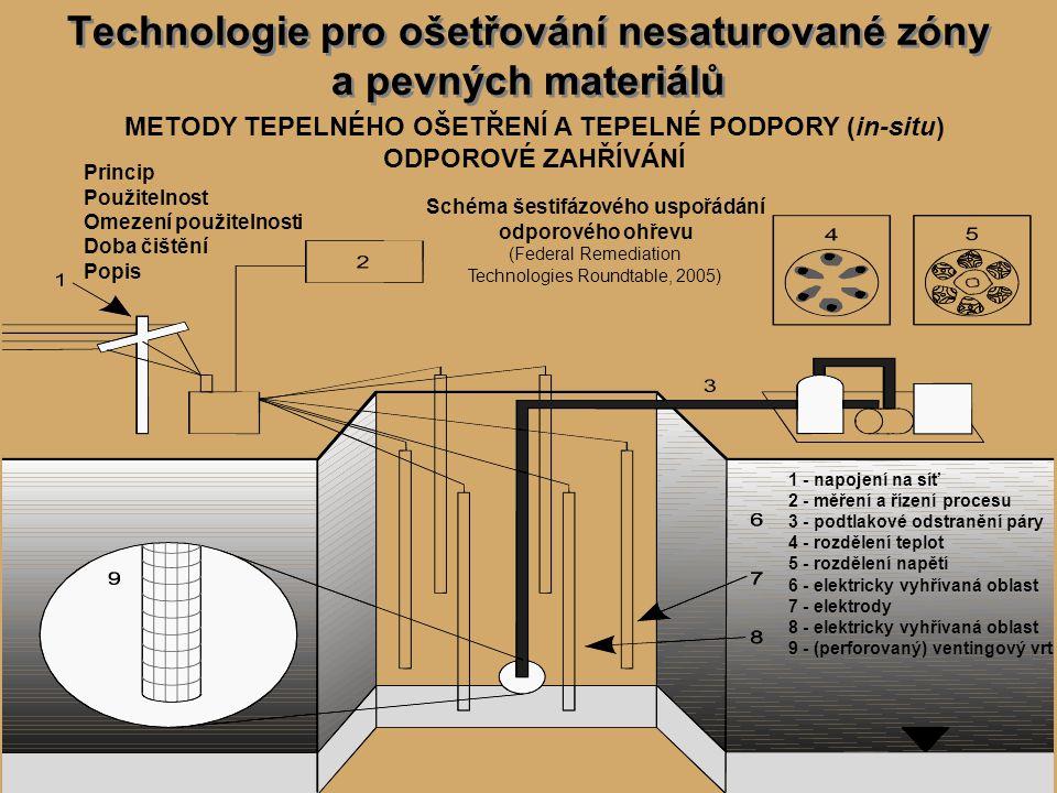Technologie pro ošetřování nesaturované zóny a pevných materiálů