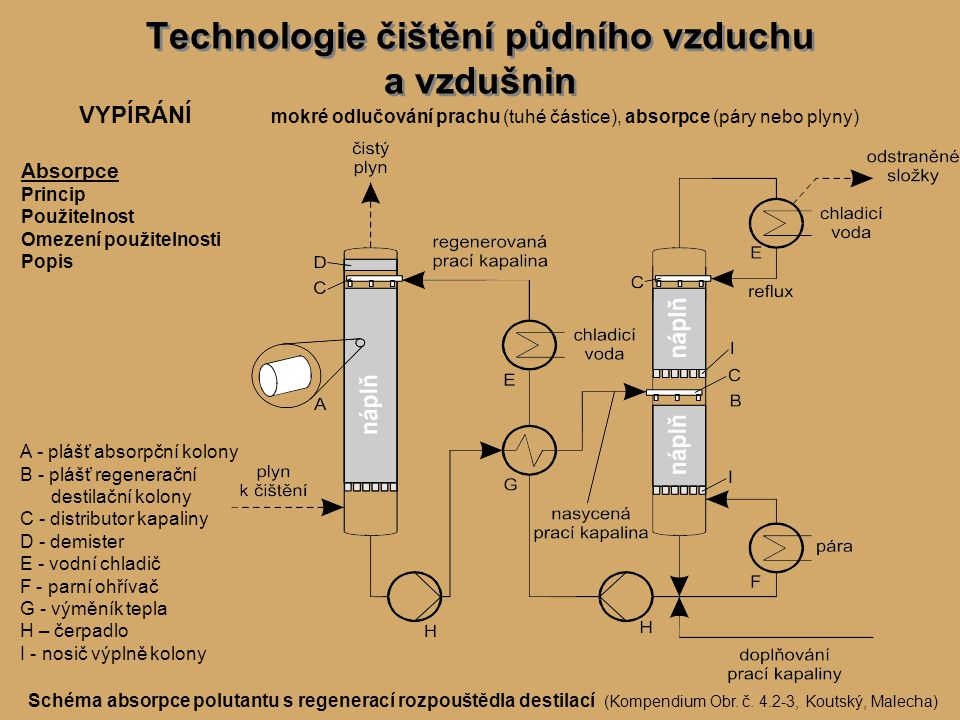 Technologie čištění půdního vzduchu a vzdušnin