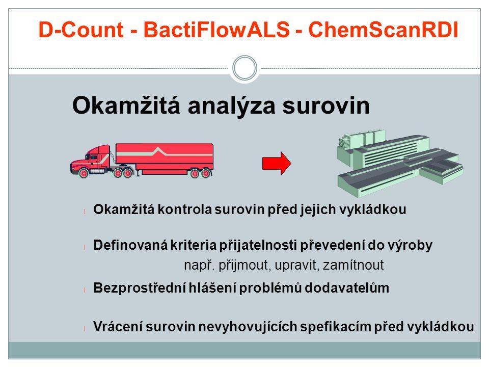 Okamžitá analýza surovin