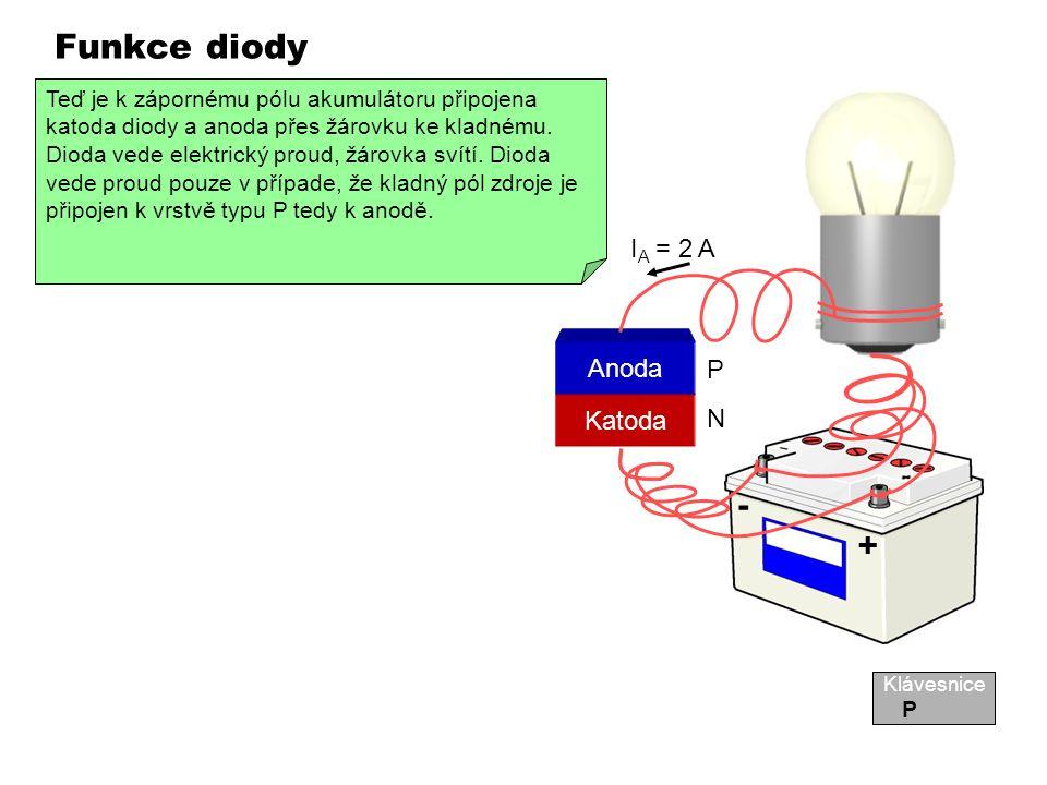 Funkce diody - + IA = 2 A IA = 0 A Katoda Anoda P N