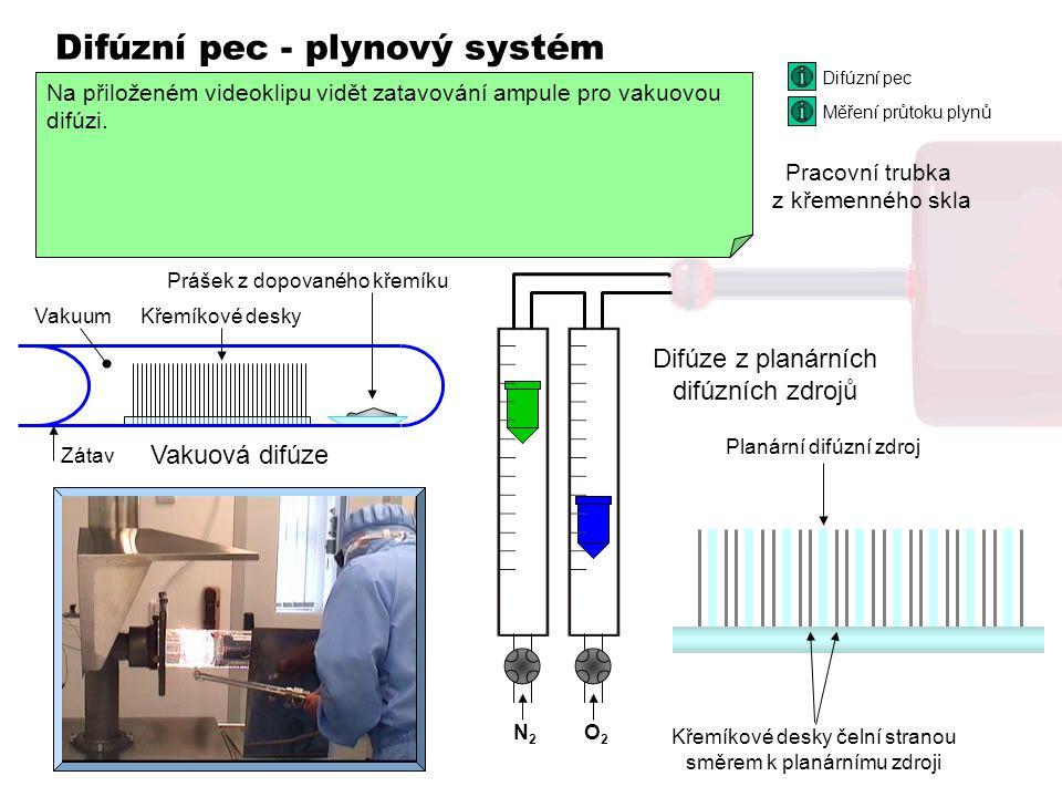 Difúzní pec - plynový systém