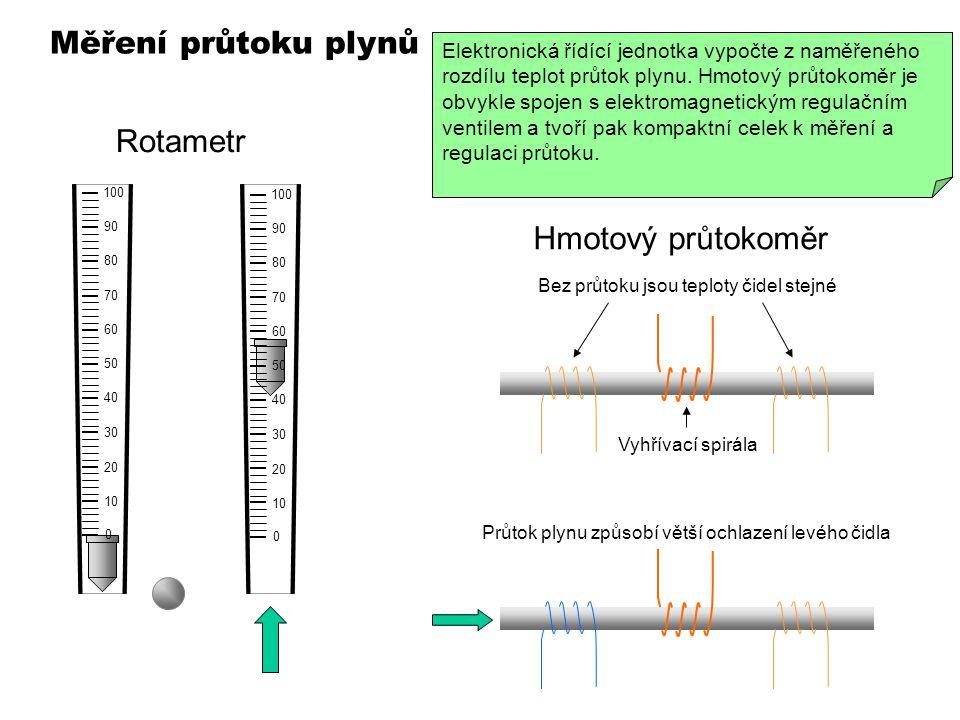 Měření průtoku plynů Rotametr Hmotový průtokoměr