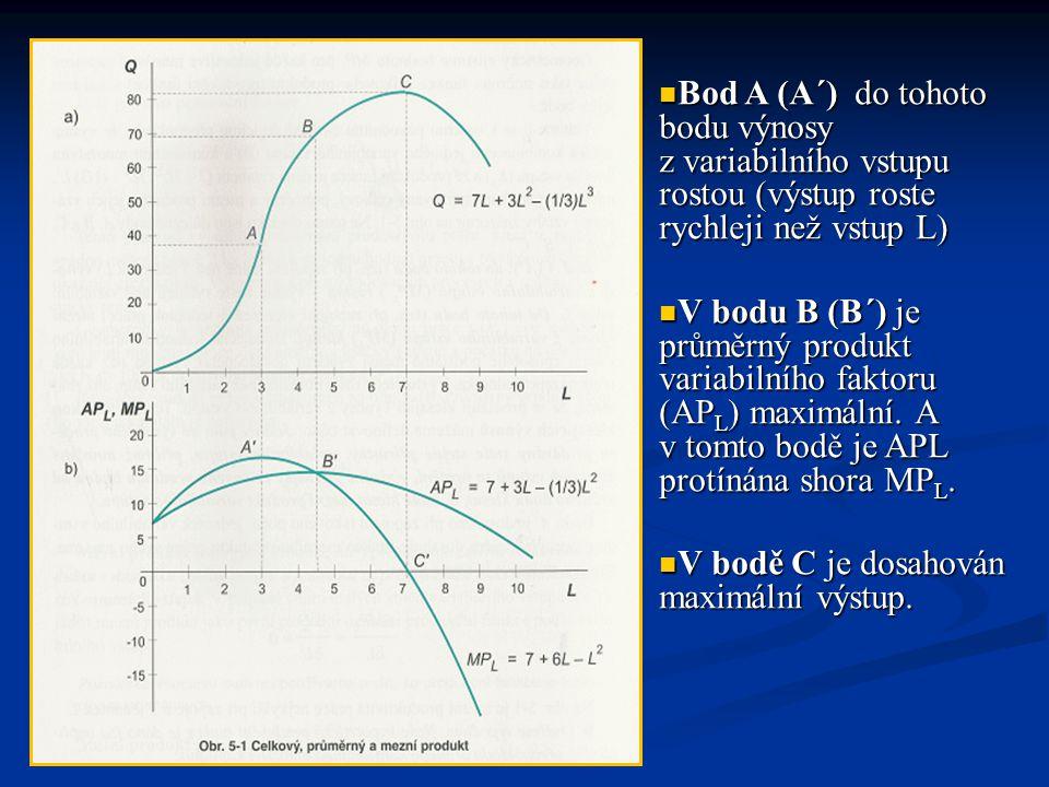 Bod A (A´) do tohoto bodu výnosy z variabilního vstupu rostou (výstup roste rychleji než vstup L)