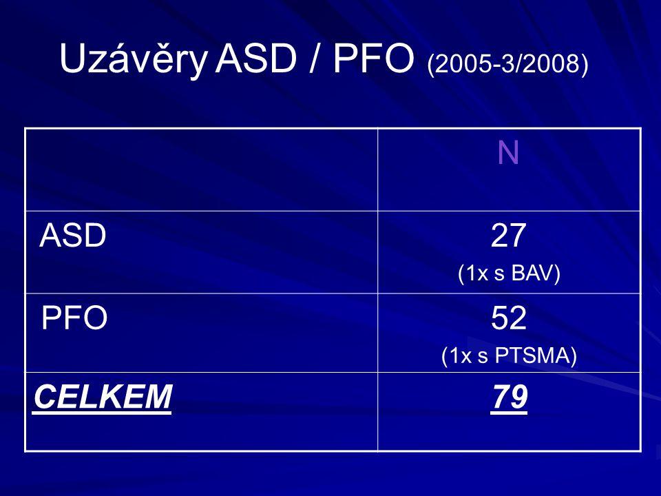 Uzávěry ASD / PFO (2005-3/2008) N ASD 27 PFO 52 CELKEM 79 (1x s BAV)