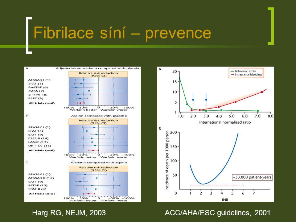 Fibrilace síní – prevence