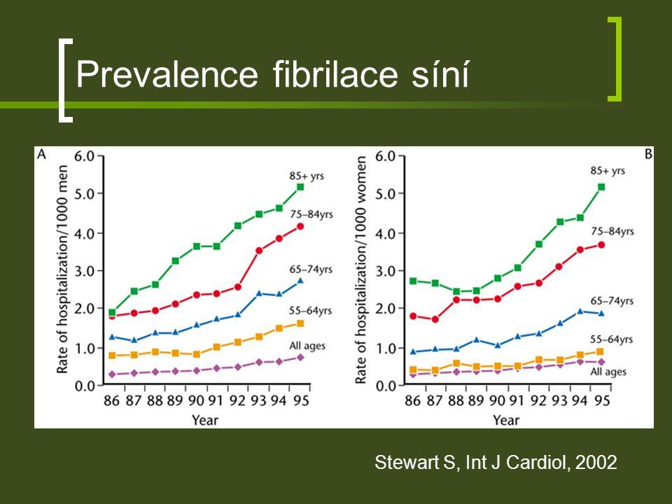 Prevalence fibrilace síní