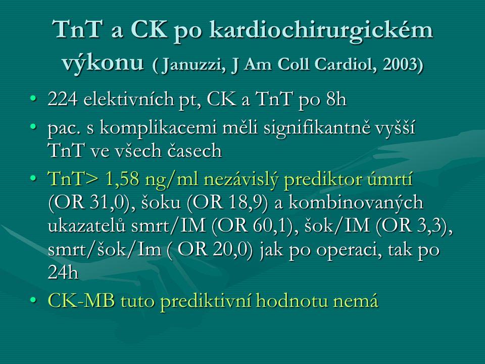 TnT a CK po kardiochirurgickém výkonu ( Januzzi, J Am Coll Cardiol, 2003)