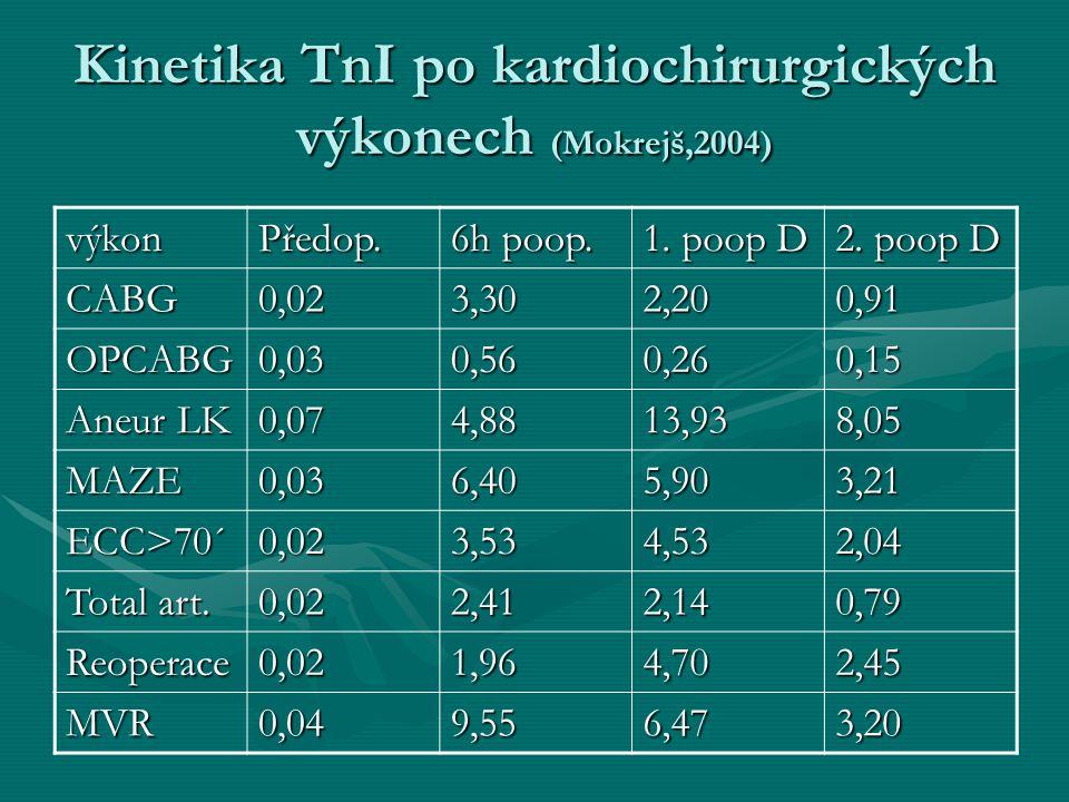 Kinetika TnI po kardiochirurgických výkonech (Mokrejš,2004)