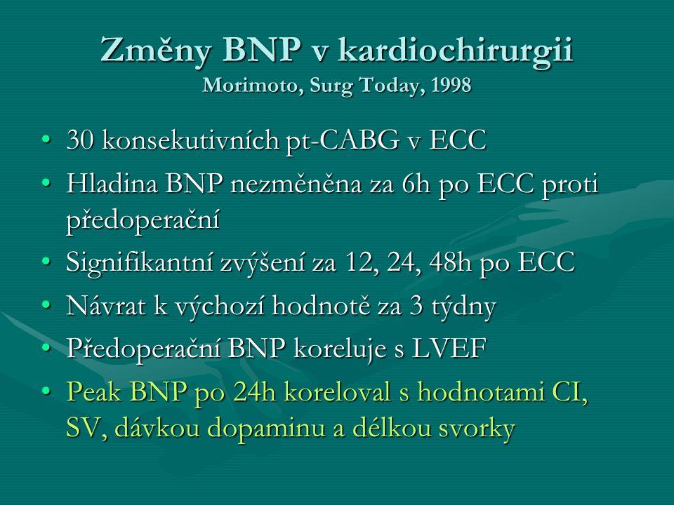 Změny BNP v kardiochirurgii Morimoto, Surg Today, 1998