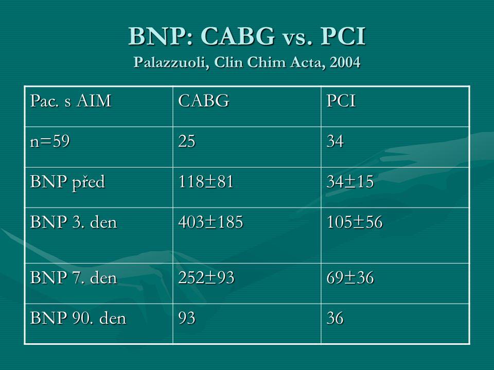 BNP: CABG vs. PCI Palazzuoli, Clin Chim Acta, 2004