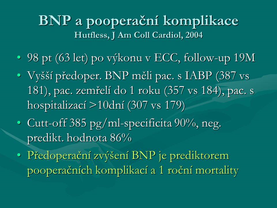 BNP a pooperační komplikace Hutfless, J Am Coll Cardiol, 2004