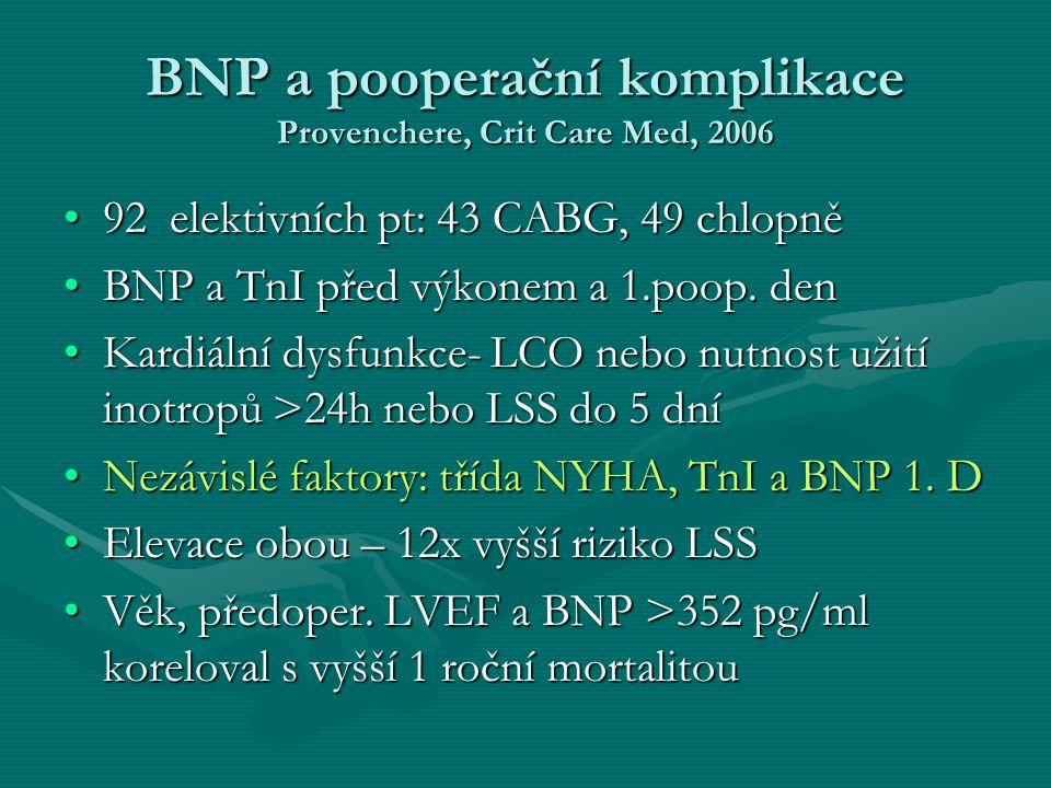 BNP a pooperační komplikace Provenchere, Crit Care Med, 2006
