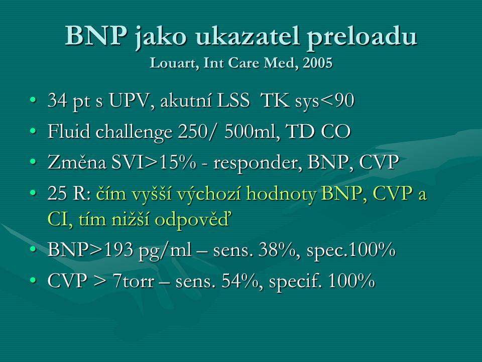 BNP jako ukazatel preloadu Louart, Int Care Med, 2005