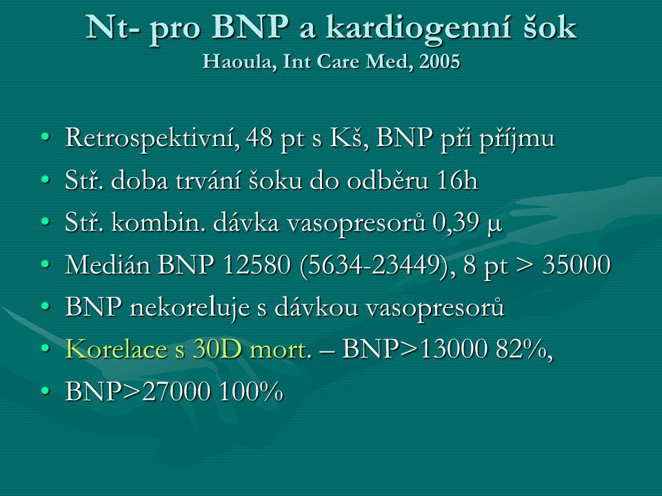 Nt- pro BNP a kardiogenní šok Haoula, Int Care Med, 2005